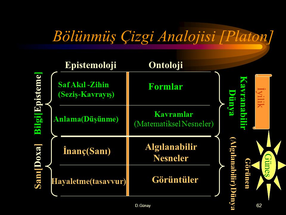 Bölünmüş Çizgi Analojisi [Platon]
